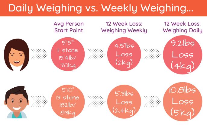 how often should I weigh LaRose et al